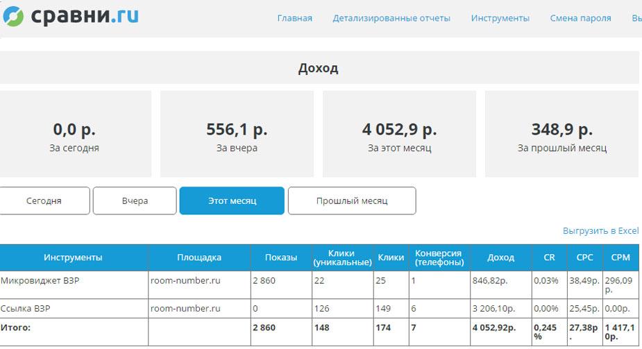 партнерская программа сравни.ру или отзывы о партнерке sravni.ru