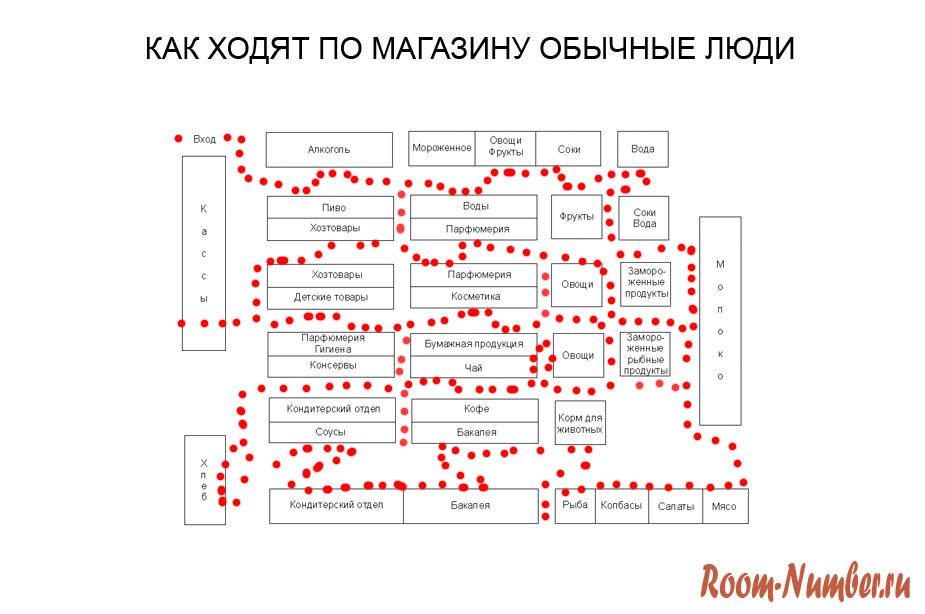 схема перемещения покупателя по продуктовому магазину