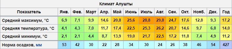 Таблица температуры в Алуште по месяцам