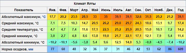 yalta-pogoda
